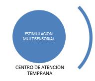 Centro de Atención Temprana CREVO