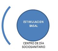 Centro de Día Sociosanitario CREVO