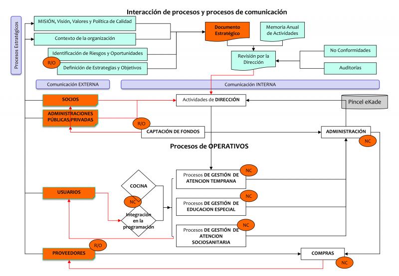 Imagen Interacción de procesos y procesos de comunicación
